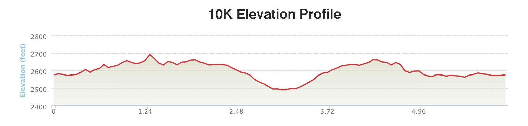 10K Elevation Profile